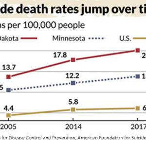 suicide death rates jump over time
